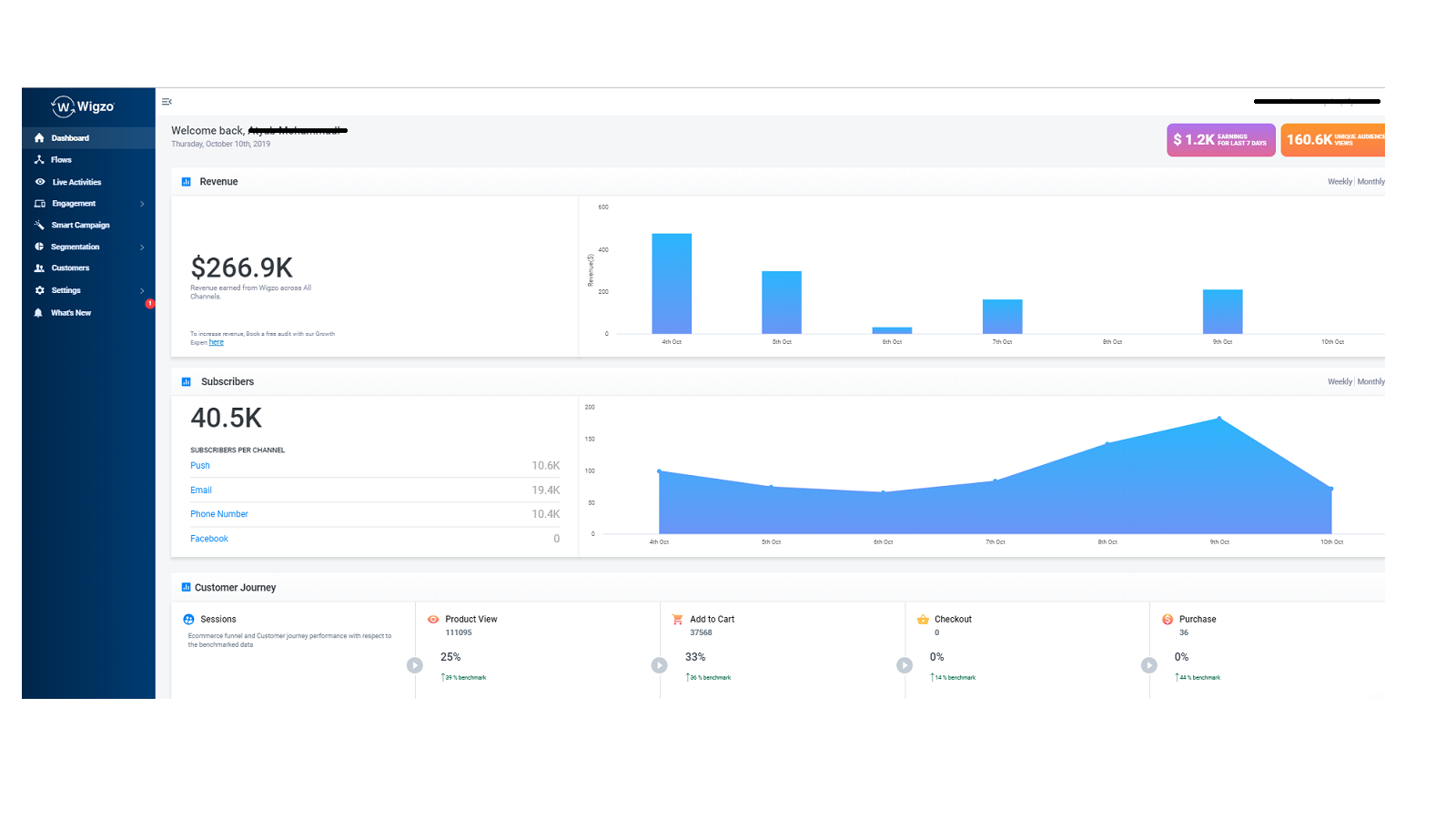 Track sales, revenue, user journeys and many more