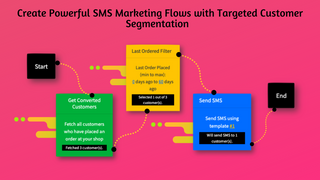 Retarget with post purchase upsell SMS and SMS Marketing