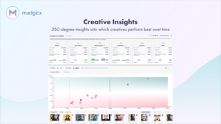 Madgicx Creative Insights - Facebook Ads creative analysis