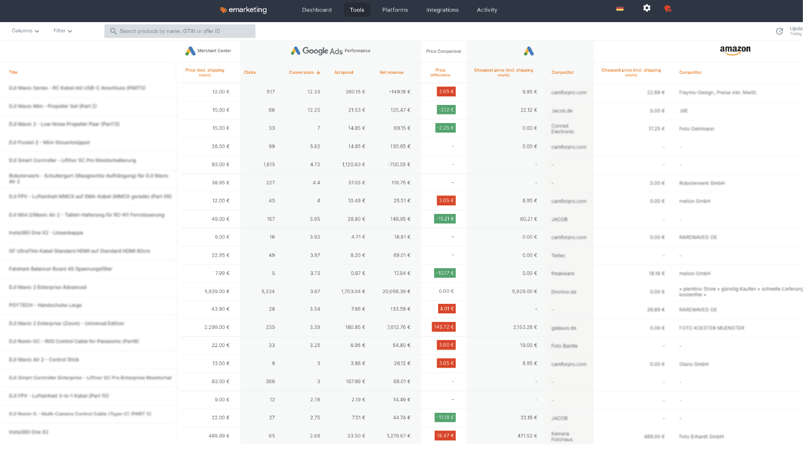 Product Overview and Price Comparison for shopify