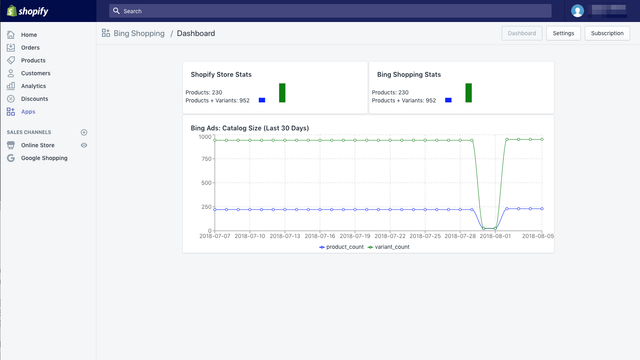 Dashboard - Feed Size Monitoring