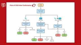 how cod order confirmation app works