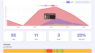 Analytics to track performance of your announcement bar & top ba