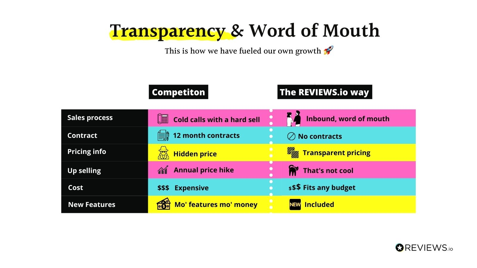 How we differ from other review platforms