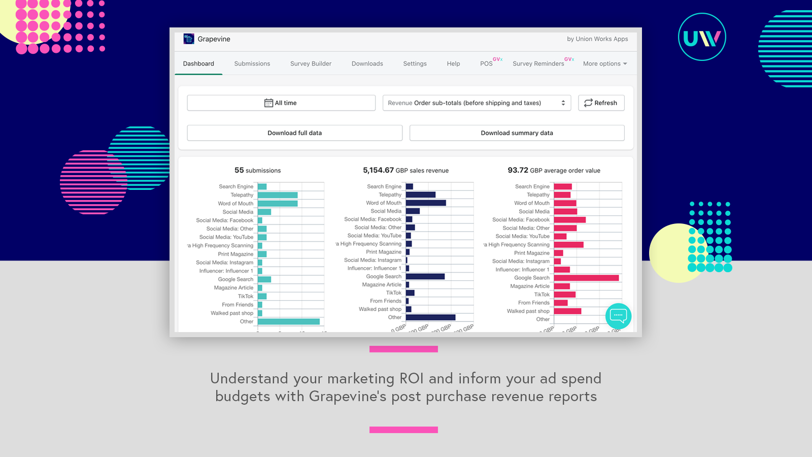Discover which sales channels are performing well for your store