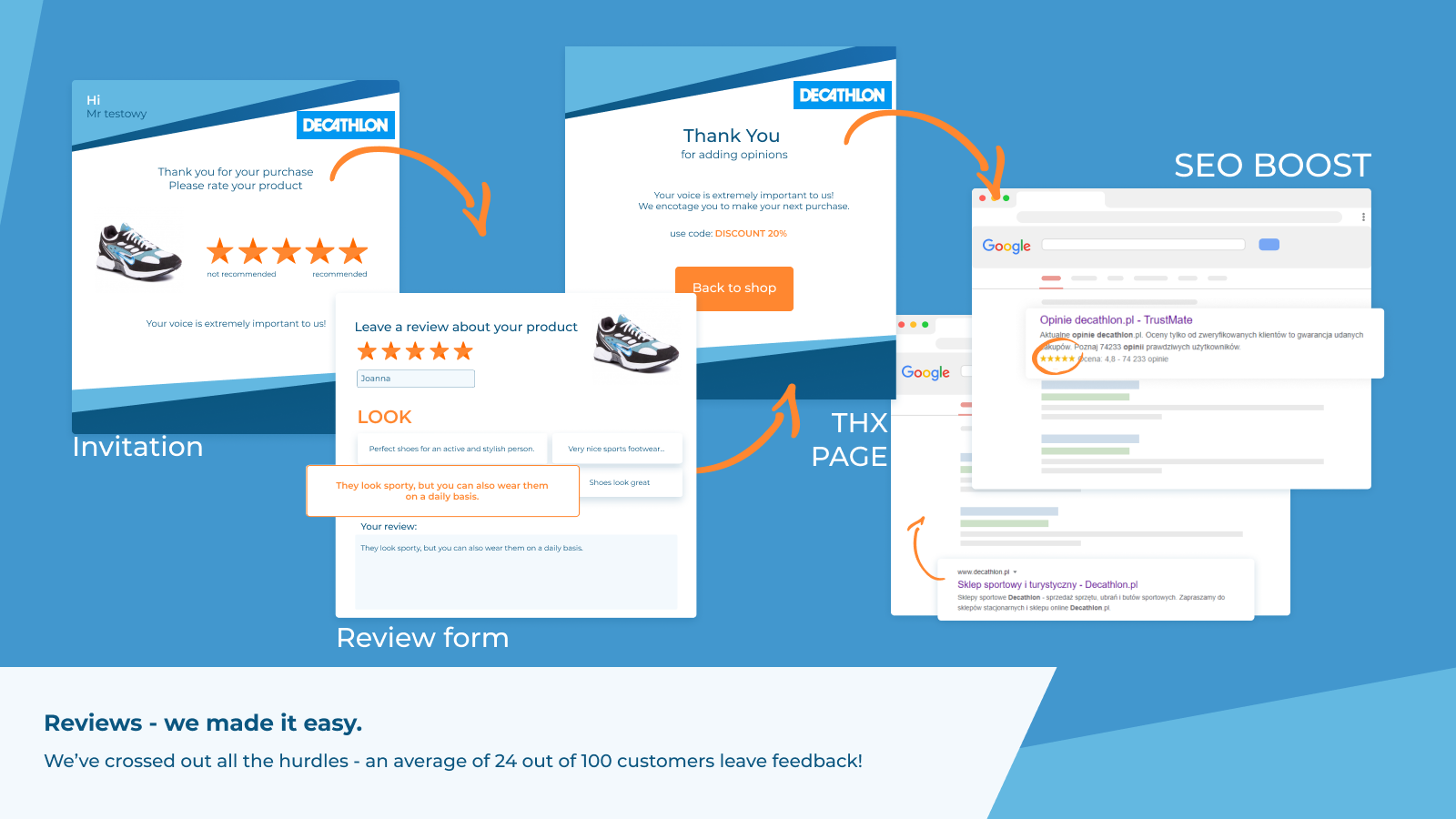 How does it works - Invitation, form, review, SEO
