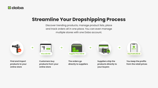 Streamline Your Dropshipping Process