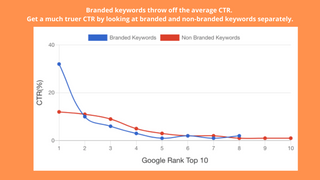 Branded keywords vs Non-branded keywords