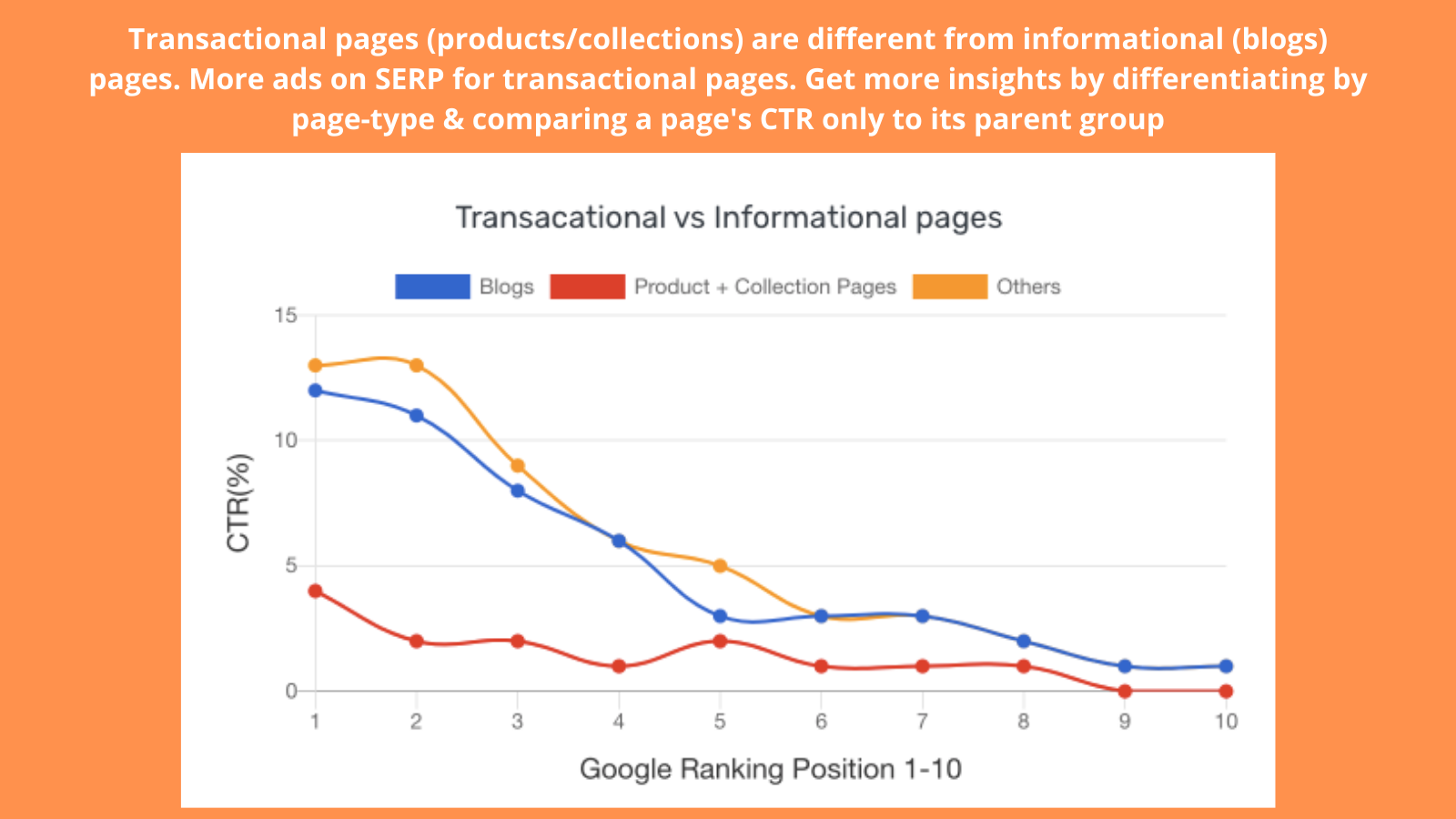 Transactional vs Informational pages