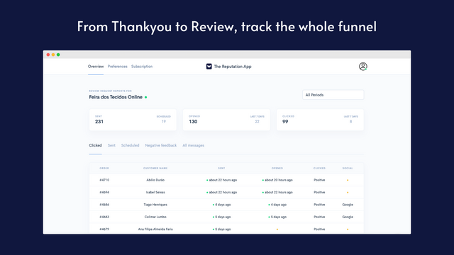 From Thankyou to Review, Track Everything