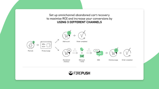 Abandoned cart recovery across SMS, Email & push notifications