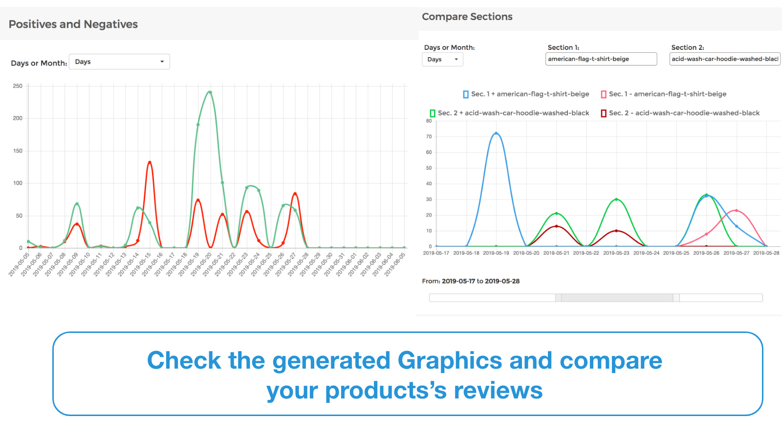 Compare your Product positives or negatives