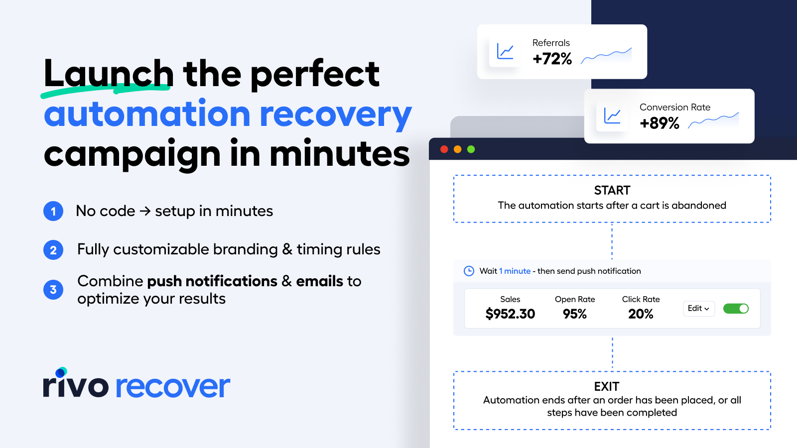 Shopify Abandoned Cart Recovery Push Notification Email
