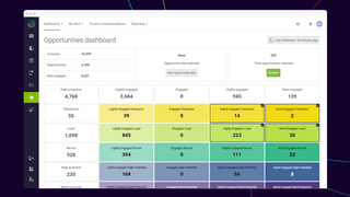 RFM Customer dashboard