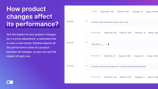 How product changes affect its performance
