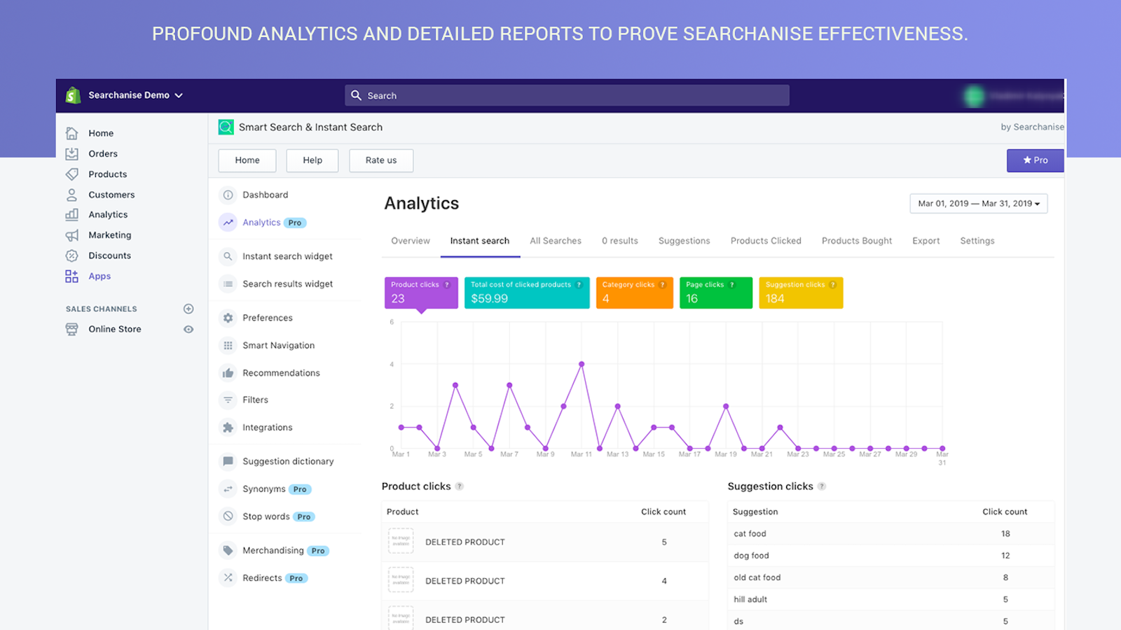 Profound analytics and detailed reports to help sell on Shopify