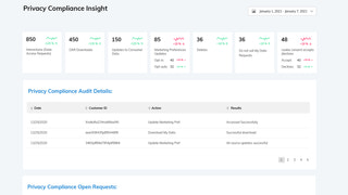 GDPR/CCPA Privacy Compliance Insight Dashboard
