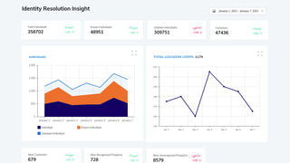 Consumer Profiles Insight Dashboard