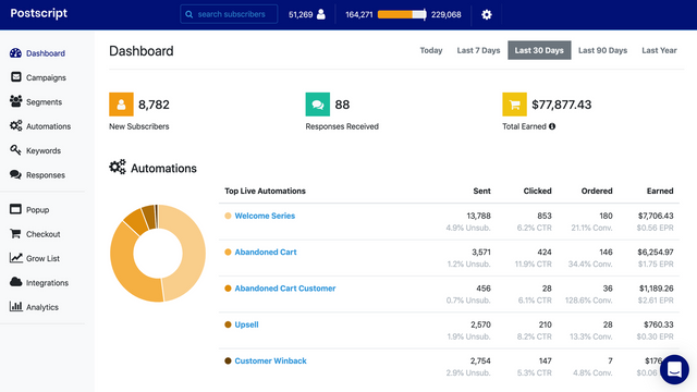 Dashboard of your SMS marketing automations