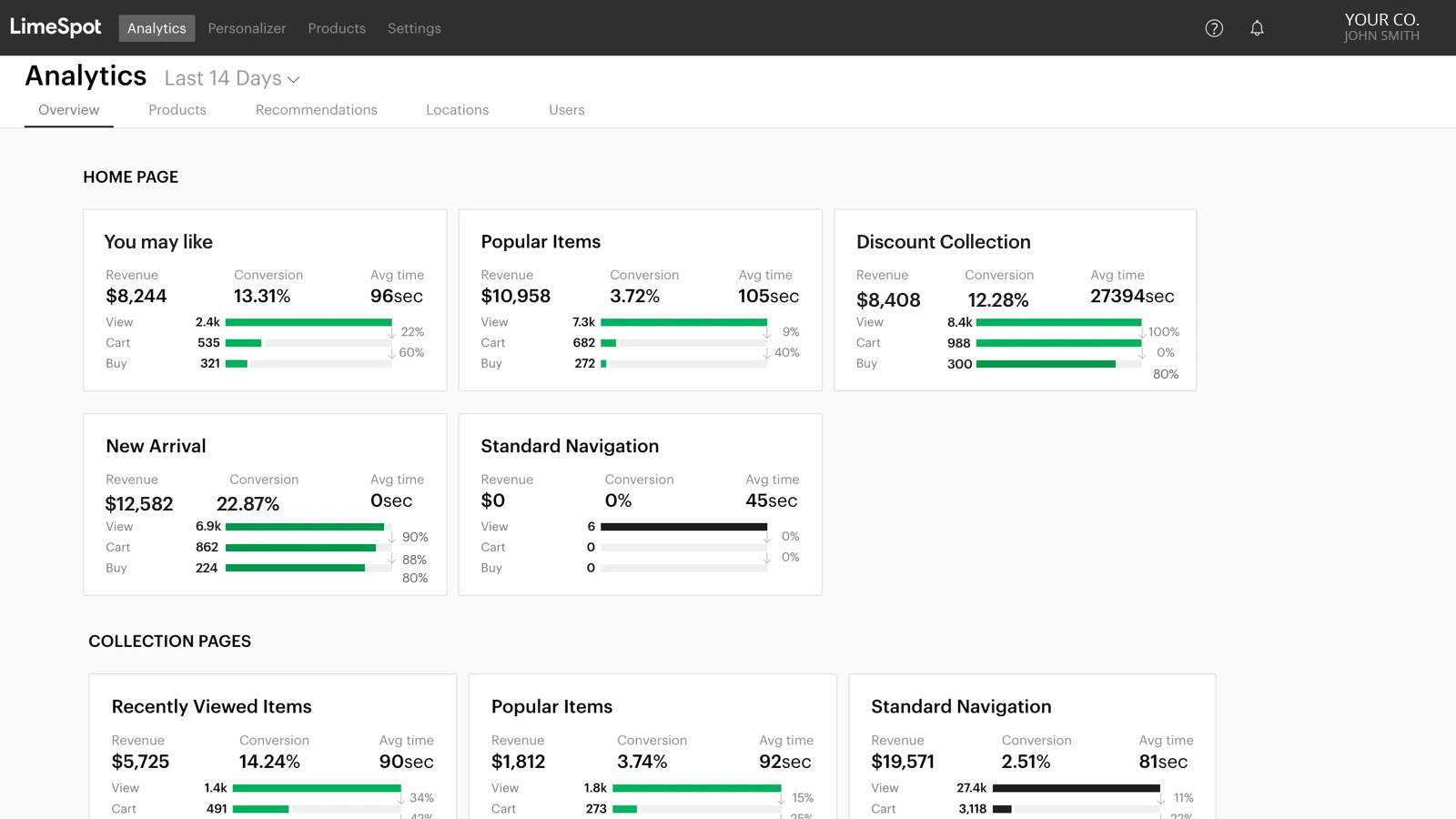 Custom Recommended Products Conversion Performance Analytics