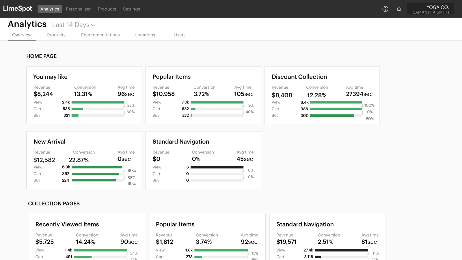 Intelligent Product Recommendations Performance Analytics