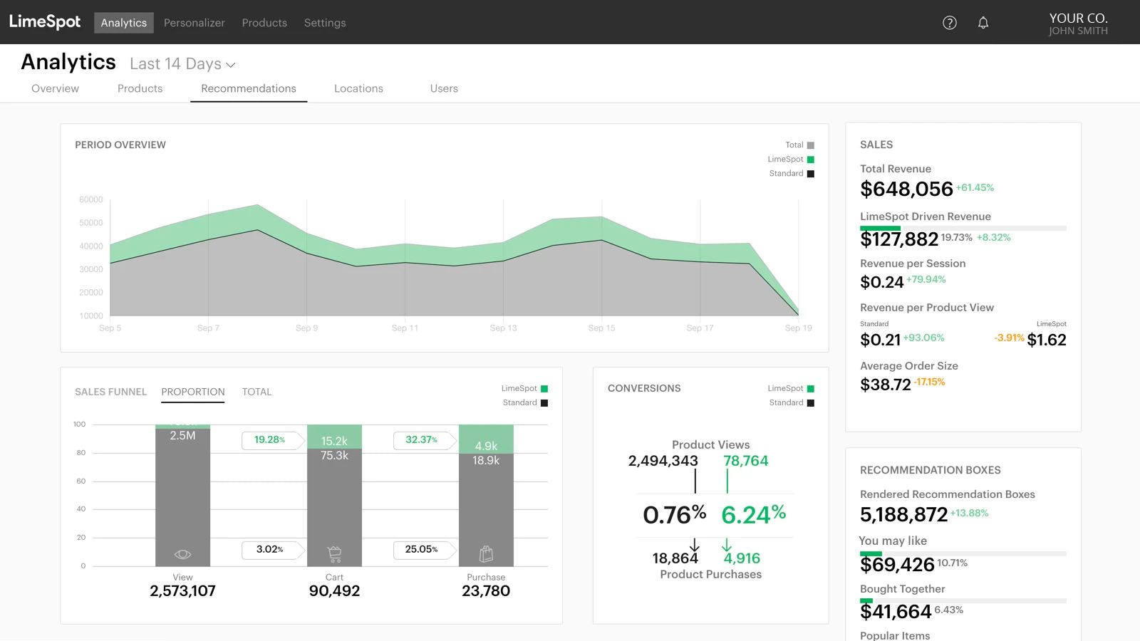Product Recommendation Analytics & Conversion Sales Performance