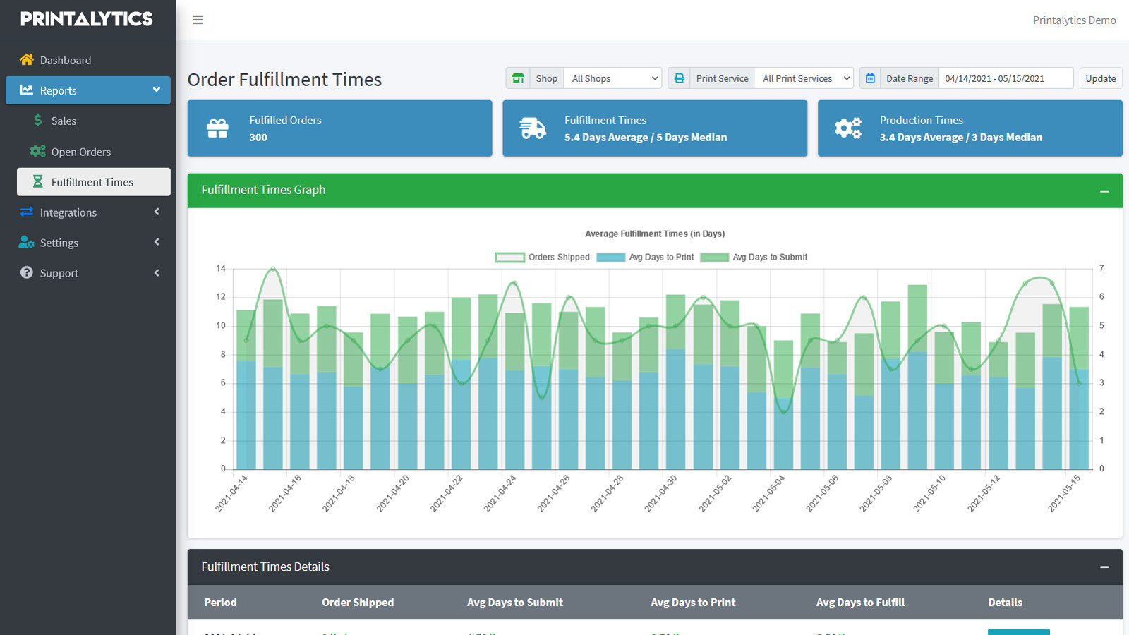 Fulfillment Performance Historical Reporting