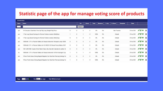 Modify Votes and Templates on per product basis.