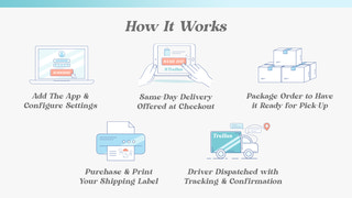How It Work: Start Delivering Today!