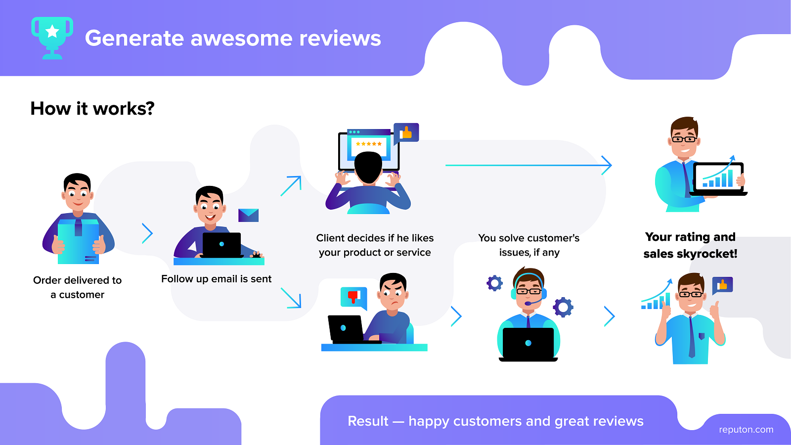 Reputon Shopify app cases - improve rating and SEO on Google
