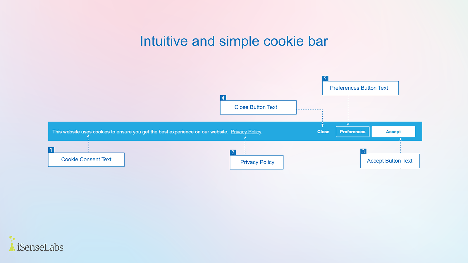 Stylish GDPR/CCPA cookie bar in action