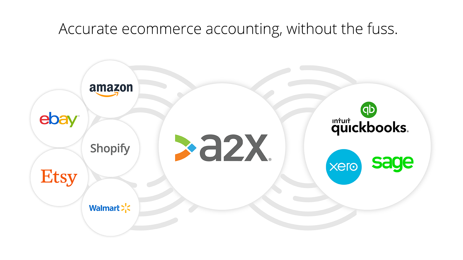 Syncs Shopify (and others) into QuickBooks, Xero and Sage.