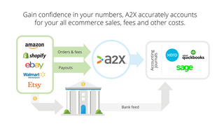 Reconciles your Shopify payouts in QuickBooks, Xero and Sage.
