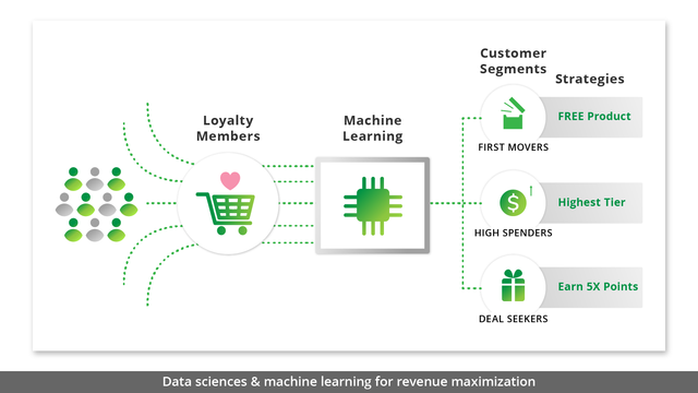 DATA SCIENCES AND MACHINE LEARNING FOR REVENUE MAXIMIZATION