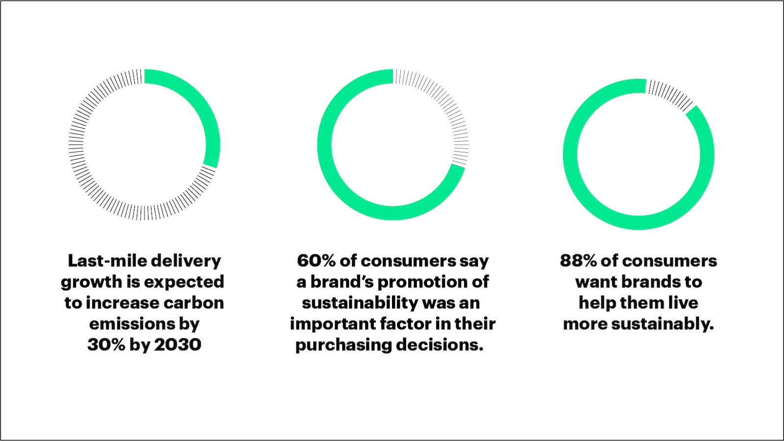 Consumers want a more sustainable shopping experience