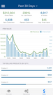 Analytics to track growth, sales, and operations