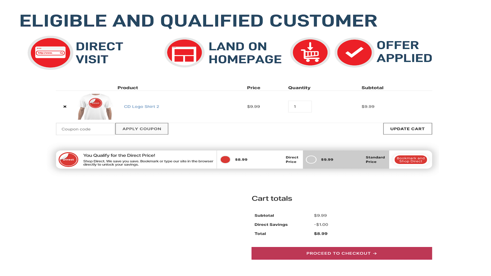 Eligible and Qualified for Discount