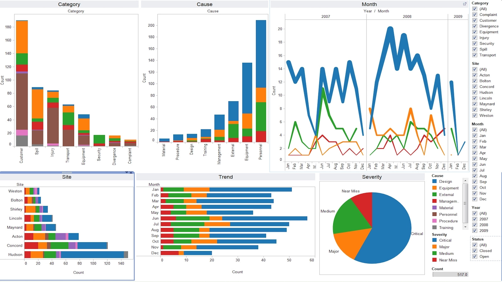 Tableau Dashboard example: Shopify store report