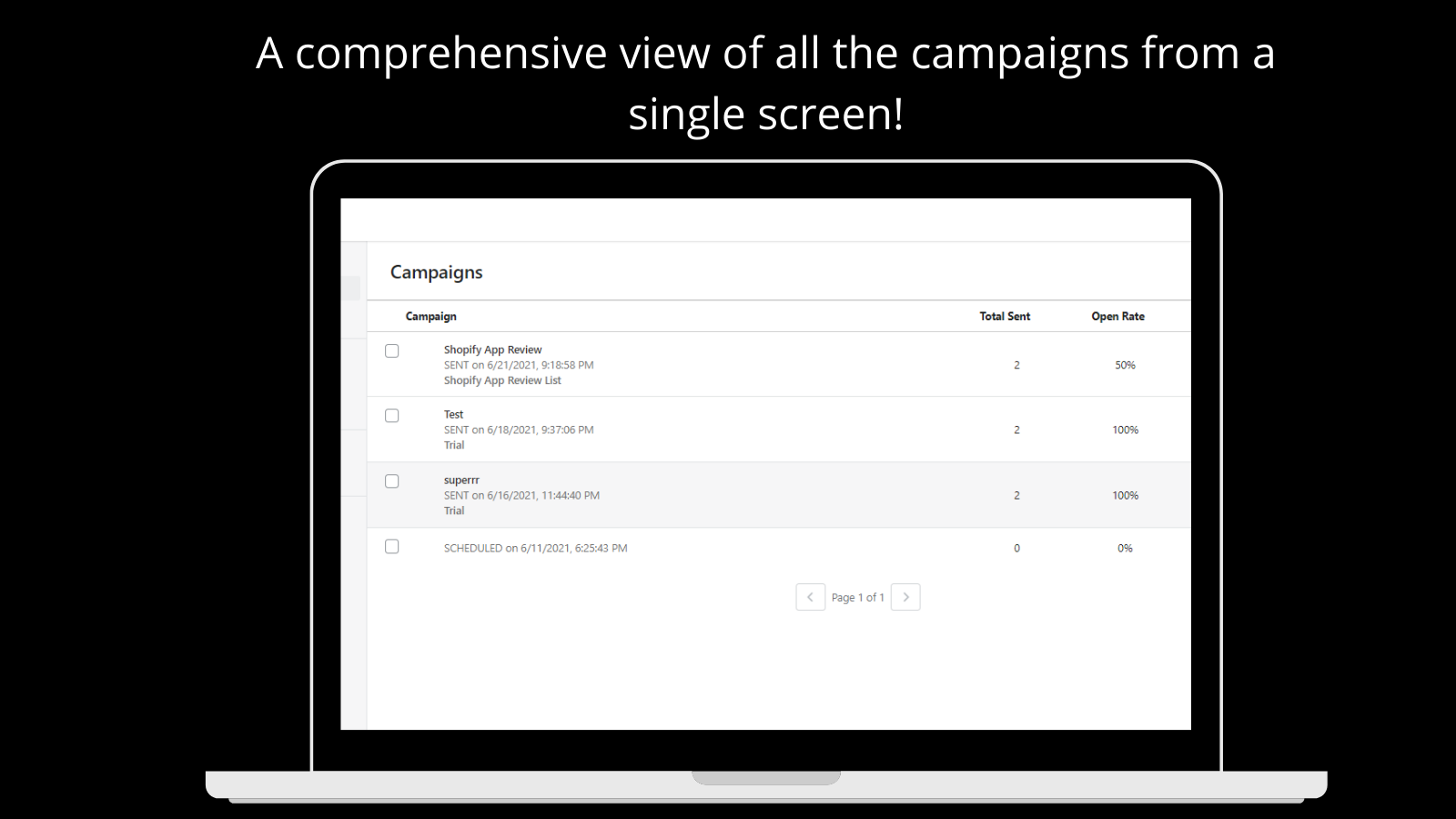 Holistic view of Campaigns