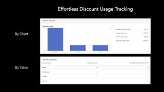 Track usages in real-time