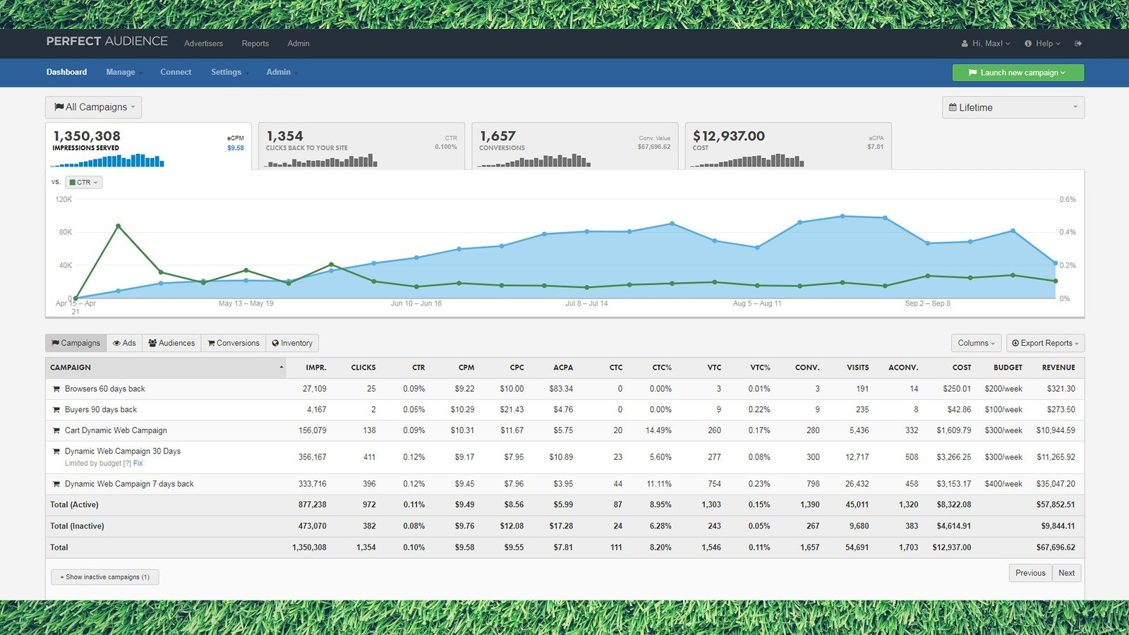Manage Your Campaigns From One Results Dashboard