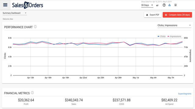 View performance metrics from all your channels in one place