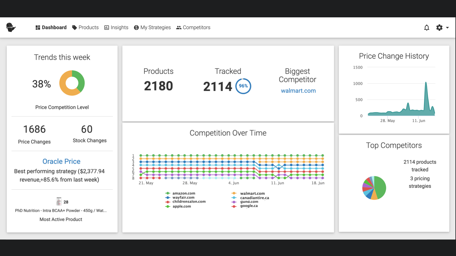 Competitor Price Monitoring Tracking Dashboard