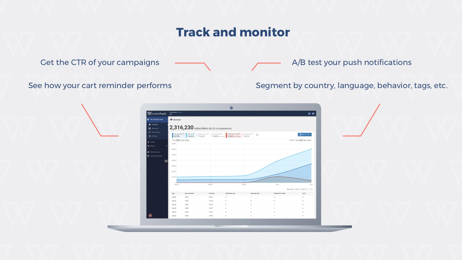 Track and monitor web push notifications performance