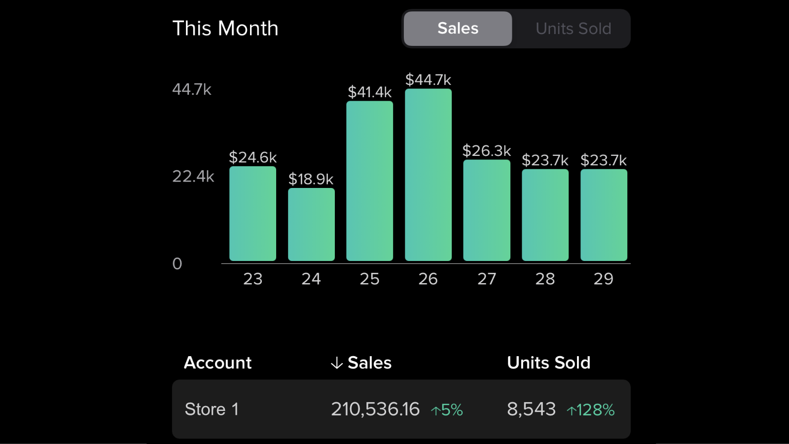 See sales by merchant, alias, sku or combined
