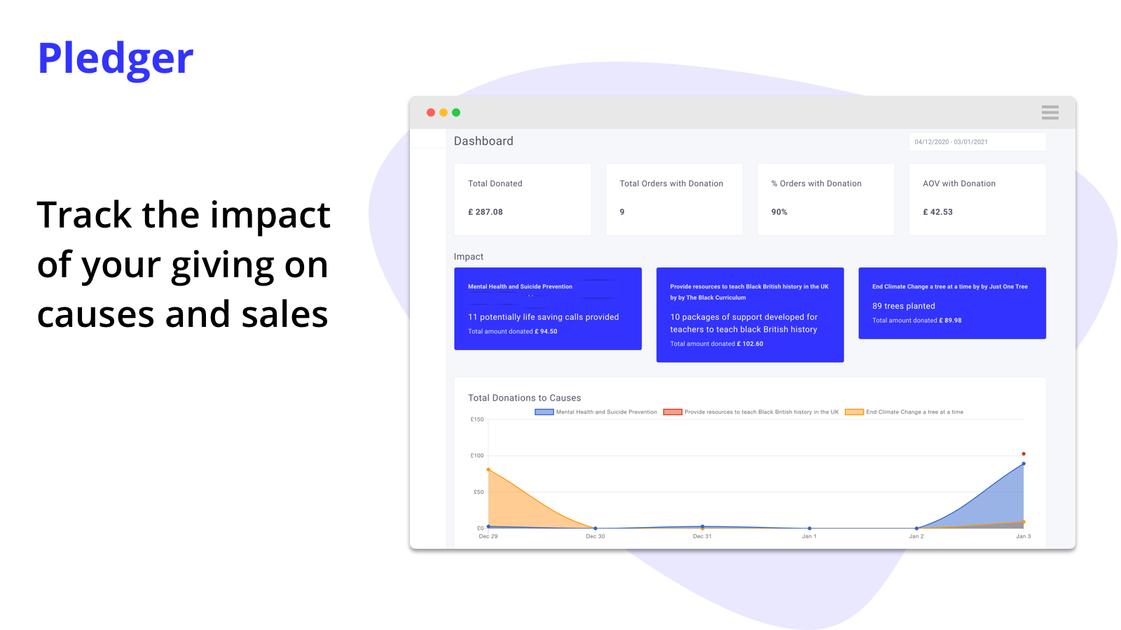 Track the impact of your giving on causes and sales