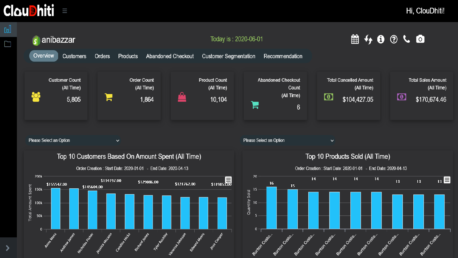 Store AI Analytics - Know Your Customers