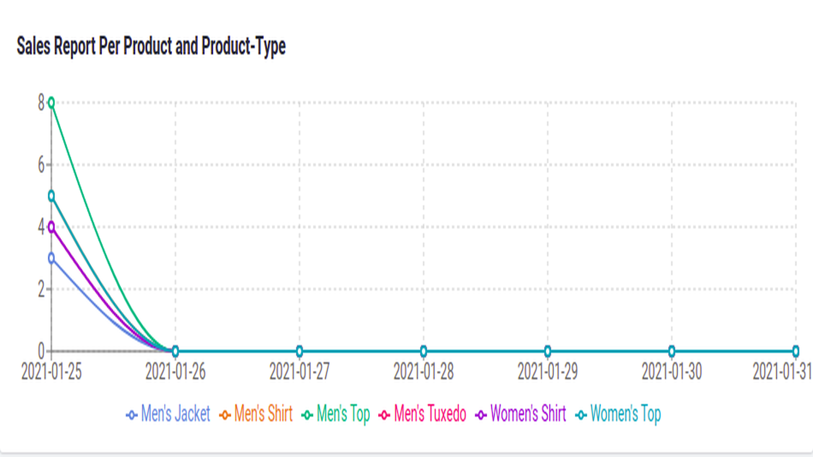 Sales per product category in last week