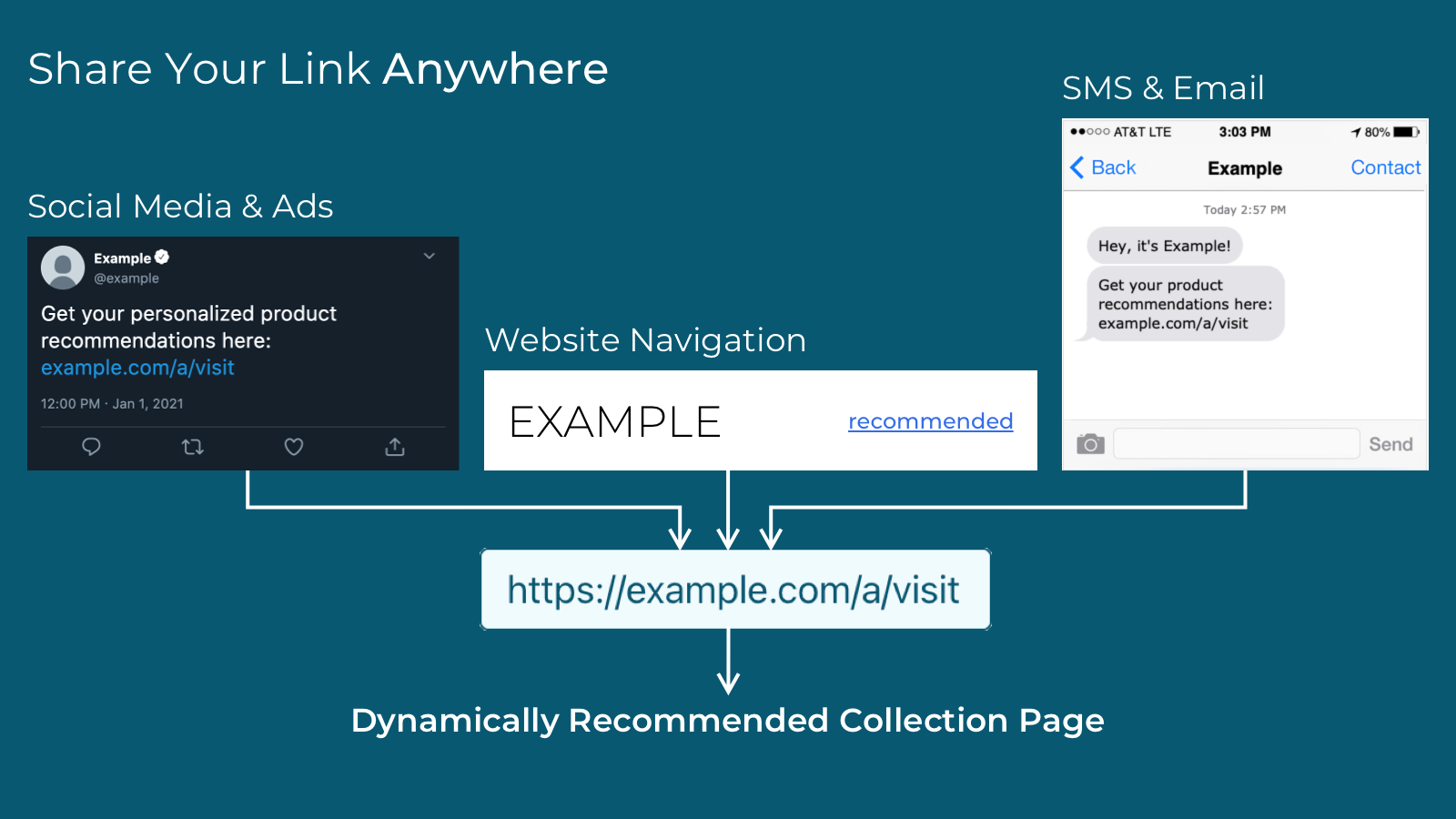 Share your link dynamic anywhere on the internet