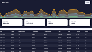 Understand your profit with an easy to read dashboard